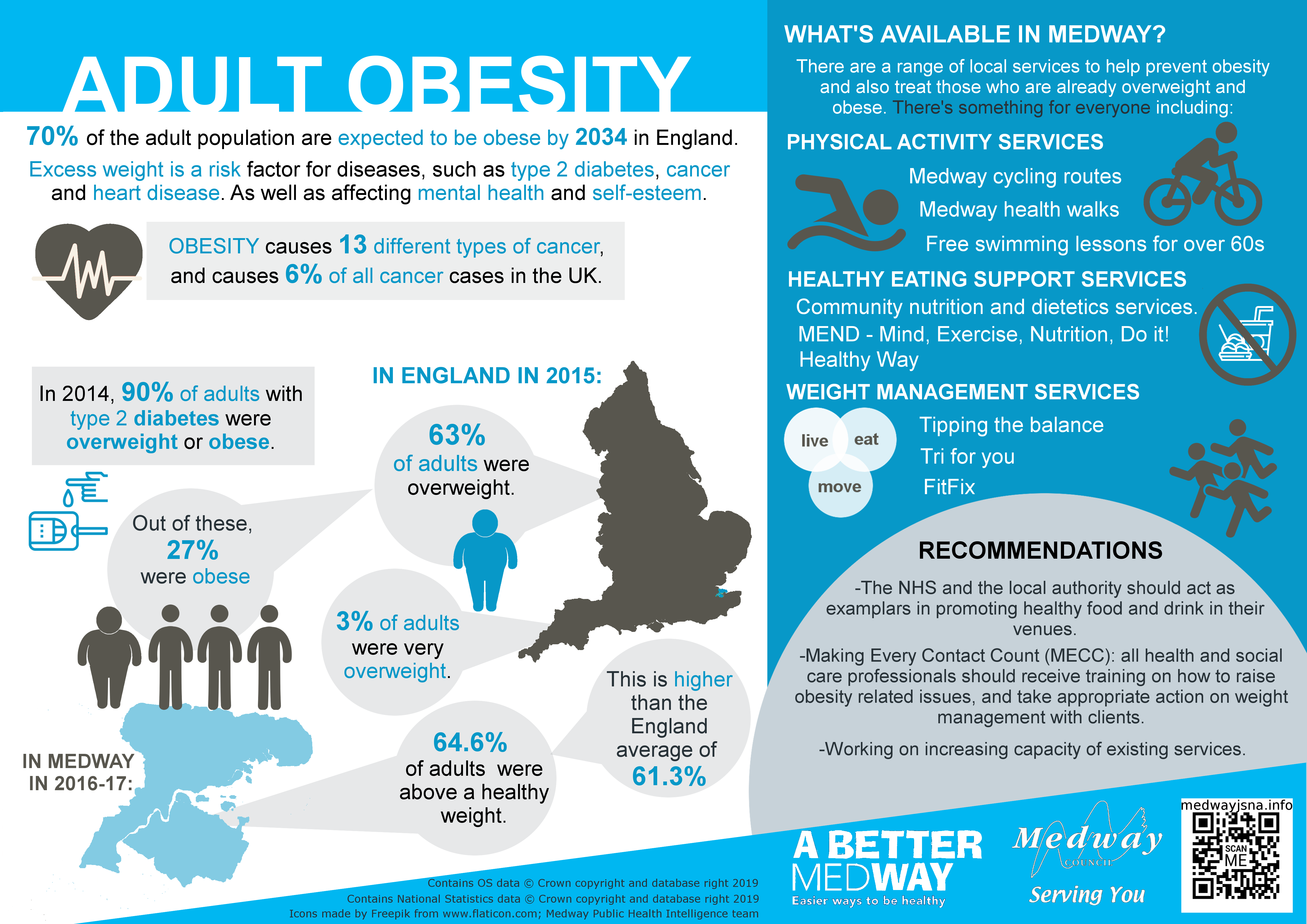 Medway adult obesity infographic