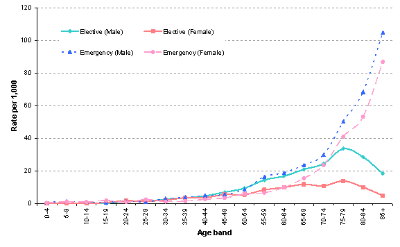 Figure 2: Age-specific rates of hospital admissions for all cardiovascular disease.