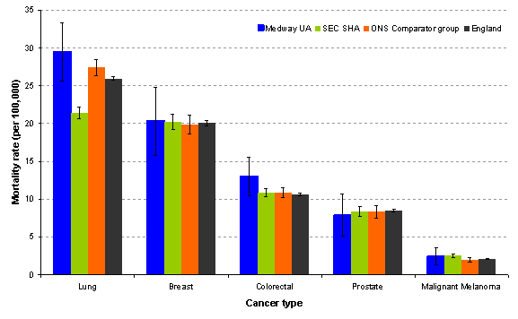Figure 10: Directly age standardised mortality rates per 100,000 from cancer by site, <75 years ( 2007--2009).