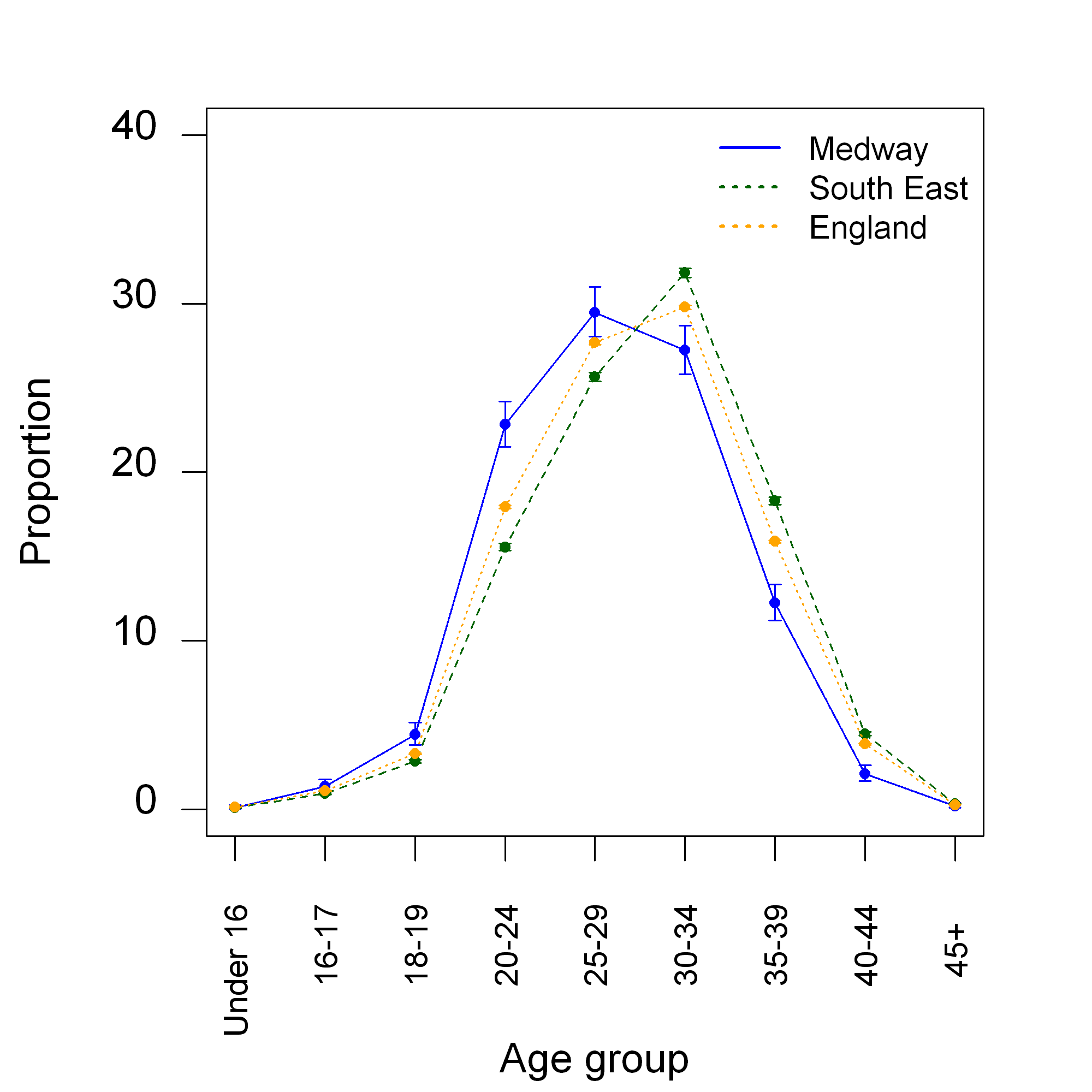 Figure 3: The percentage of 2012 live births per age band.
