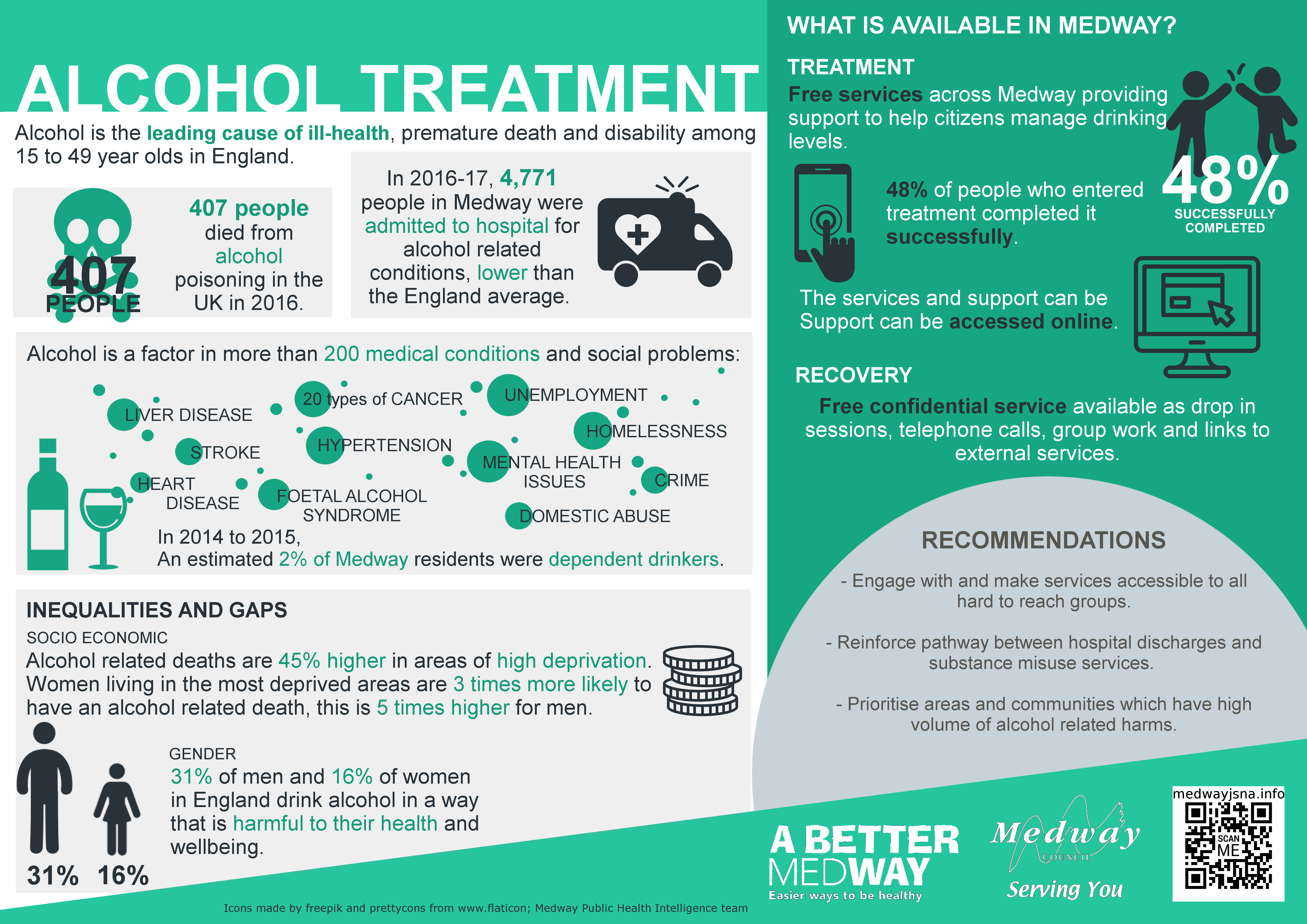 Medway alcohol treatment infographic