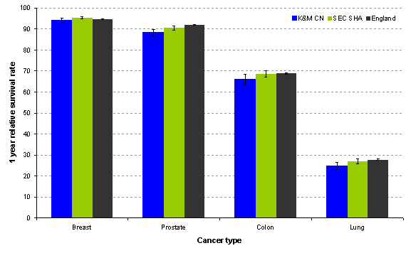 Figure 11: One year survival following diagnosis by cancer type