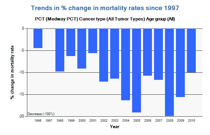 Figure 6: Percentage change in mortality rates.