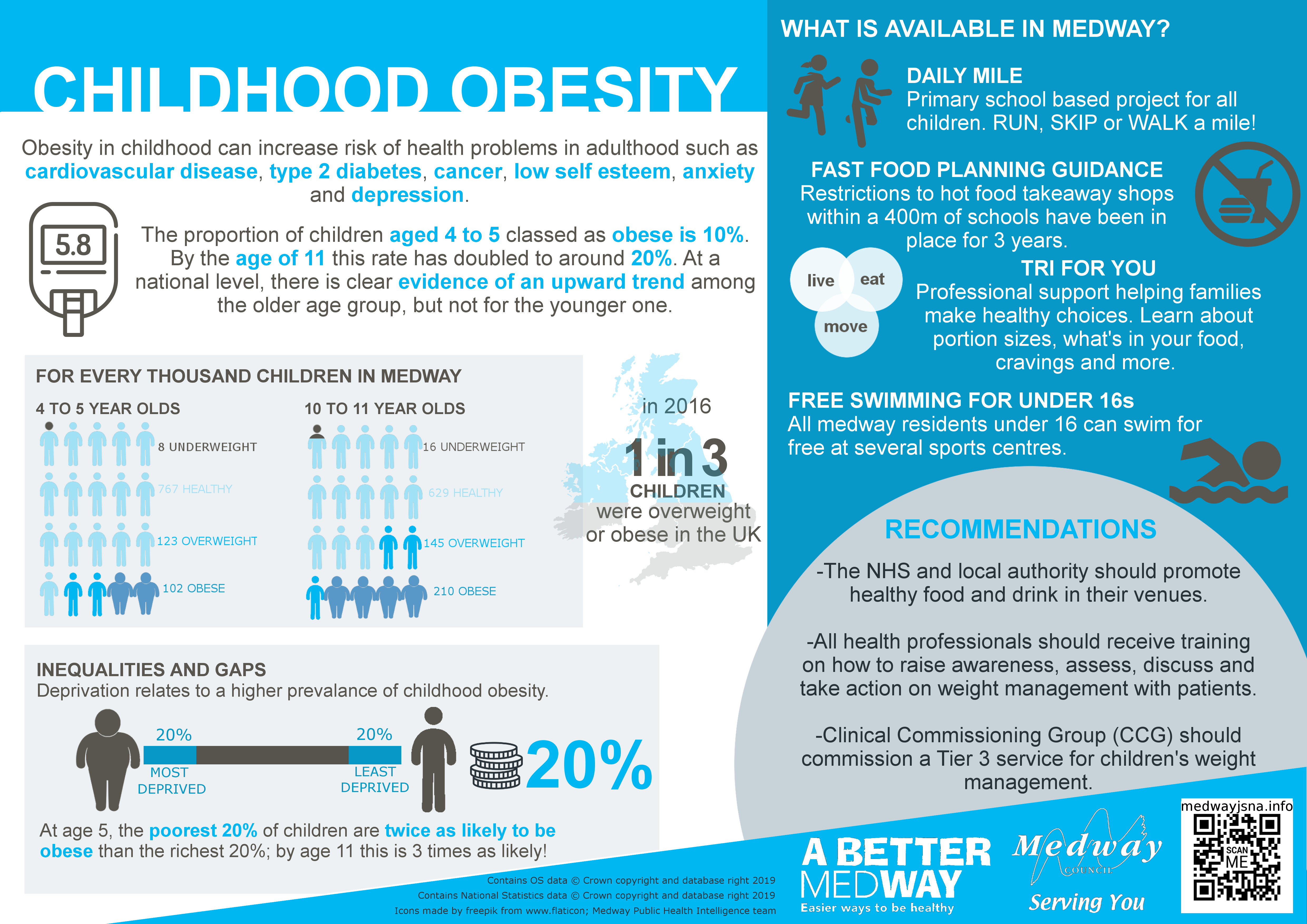 Medway childhood obesity infographic