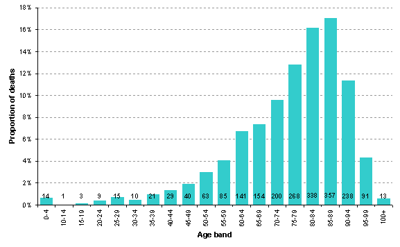 Figure 2: Number of deaths registered in 2010 in Medway by age