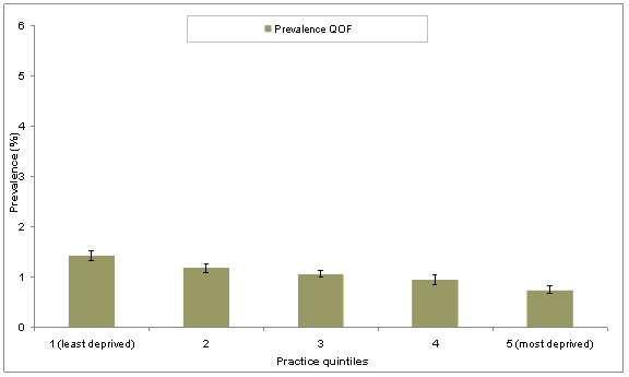 Figure 3: Prevalence by practice deprivation quintile.