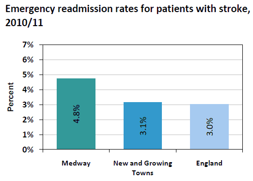 Figure 6: The emergency readmission rate for patients with stroke.
