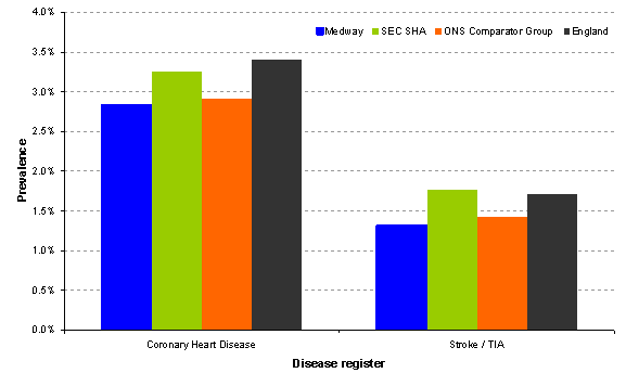 Figure 1: General practice recorded prevalence of CHD and Stroke, March 2011.