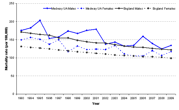 Figure 9: Trends in all cancer mortality rate (under 75s) by gender.