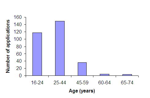 Figure 1: Homeless Applications in 2010--11 by Age Group