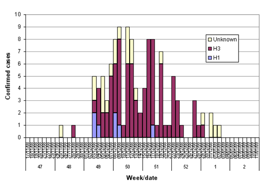 Figure 1: Epidemic curve of confirmed influenza cases.