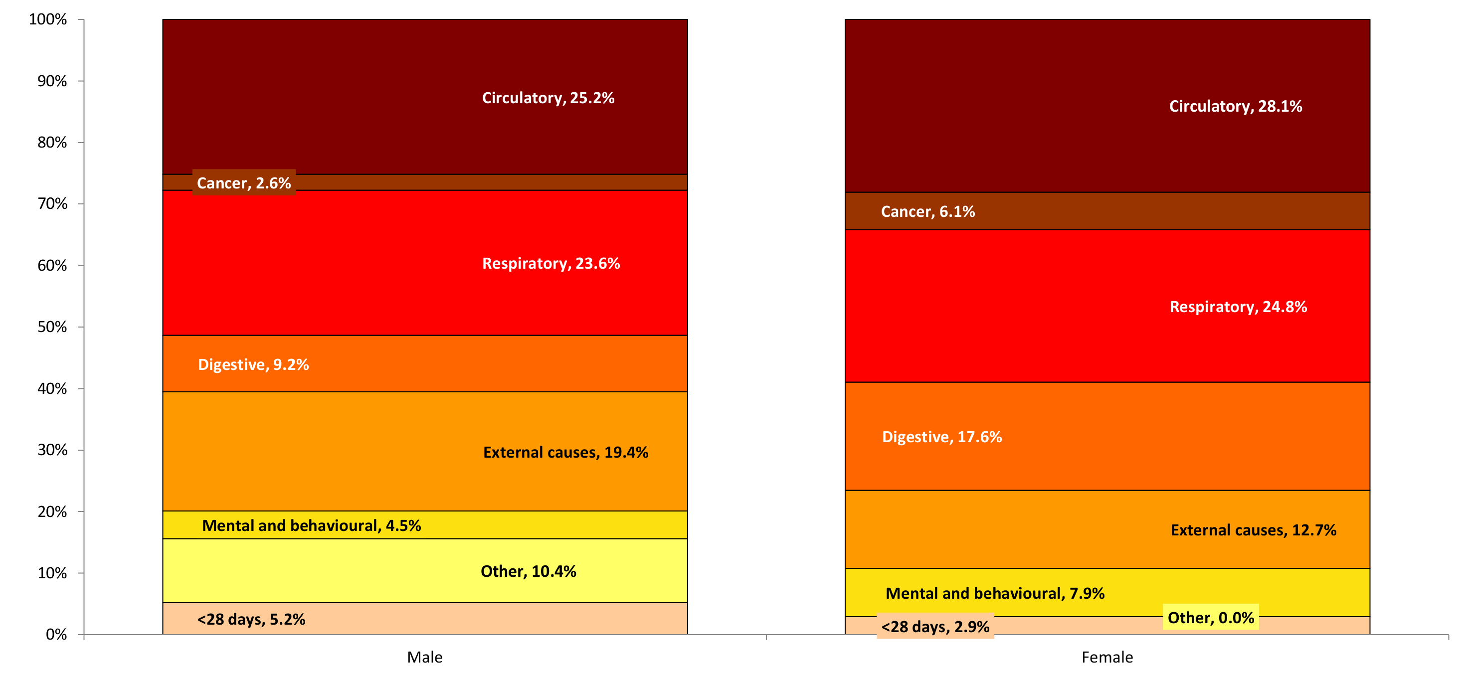 Figure 2: Life expectancy gap between the most and least deprived quintiles in Medway, by broad cause of death