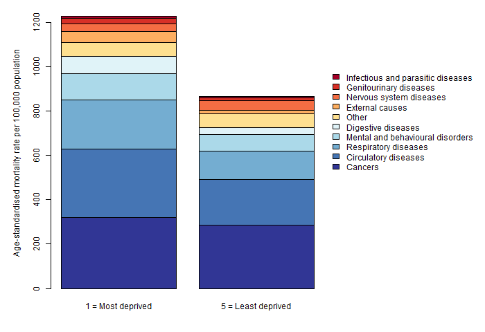 Figure 1: Cause-specific mortality rate profiles for the most and least deprived quintiles in Medway, 2012-2016