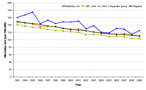 Figure 8: Trends in all cancer mortality rate (under 75s): Directly age standardised mortality rates per 100,000, all cancers, in Medway, South East Coast SHA and England, all persons, <75 years, 1993 to 2009.