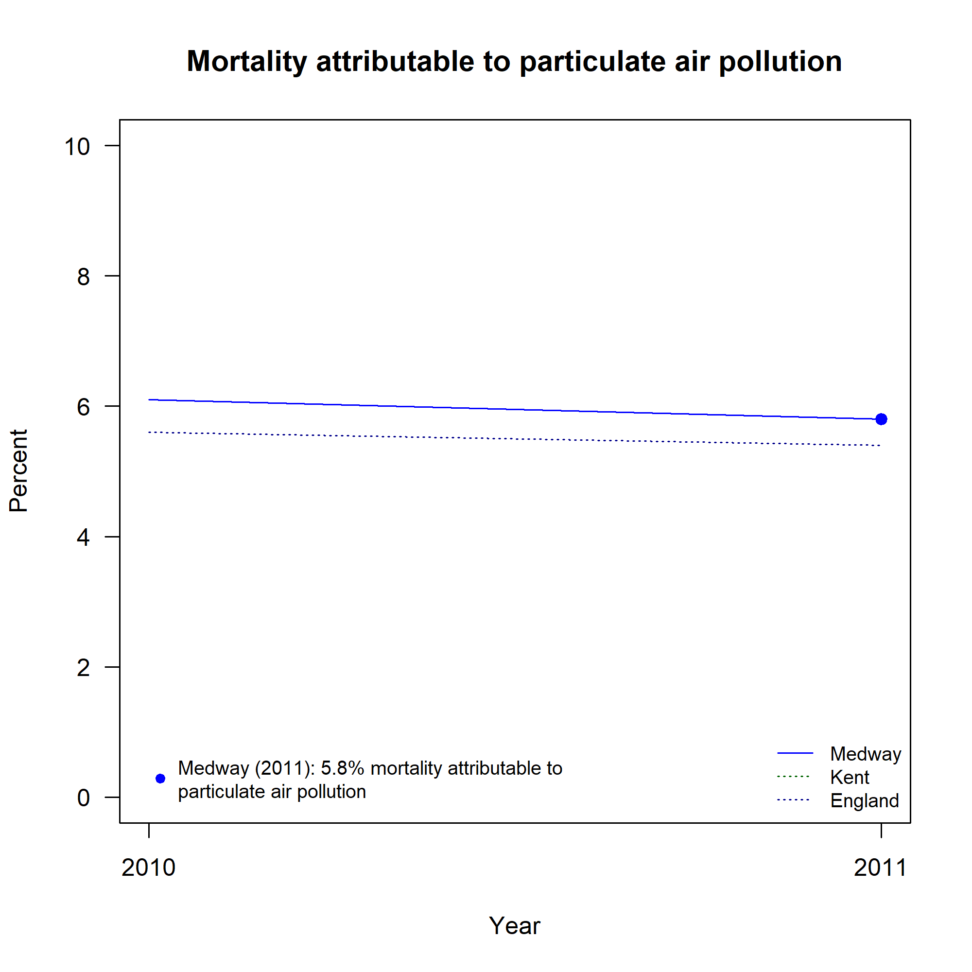 Figure 2: Mortality attributable to particulate air pollution