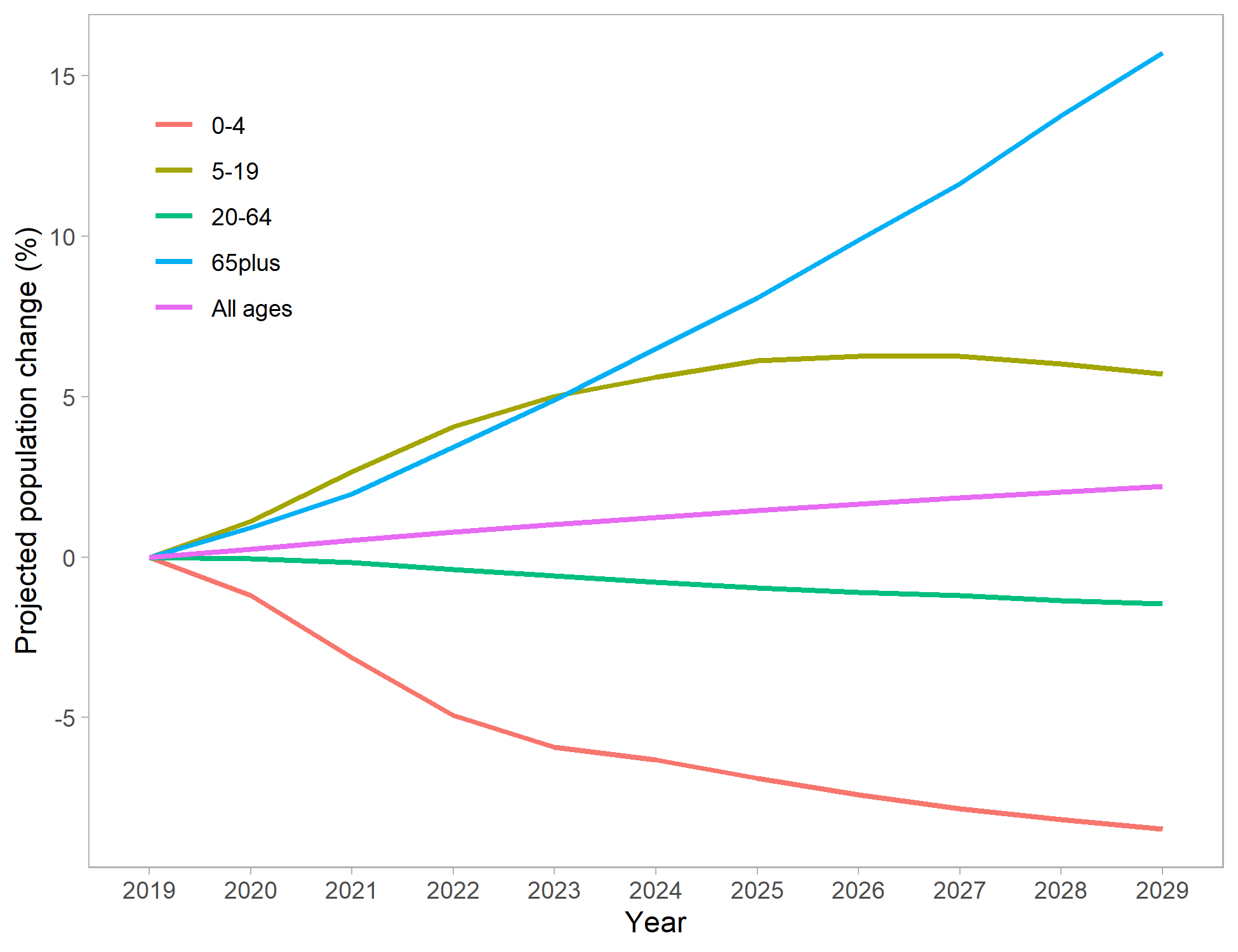 Figure 2: Projected percentage population change 2016--2026 by broad age group