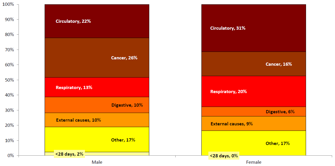 Figure 2: Life expectancy gap between the most and least deprived quintiles in Medway by cause of death