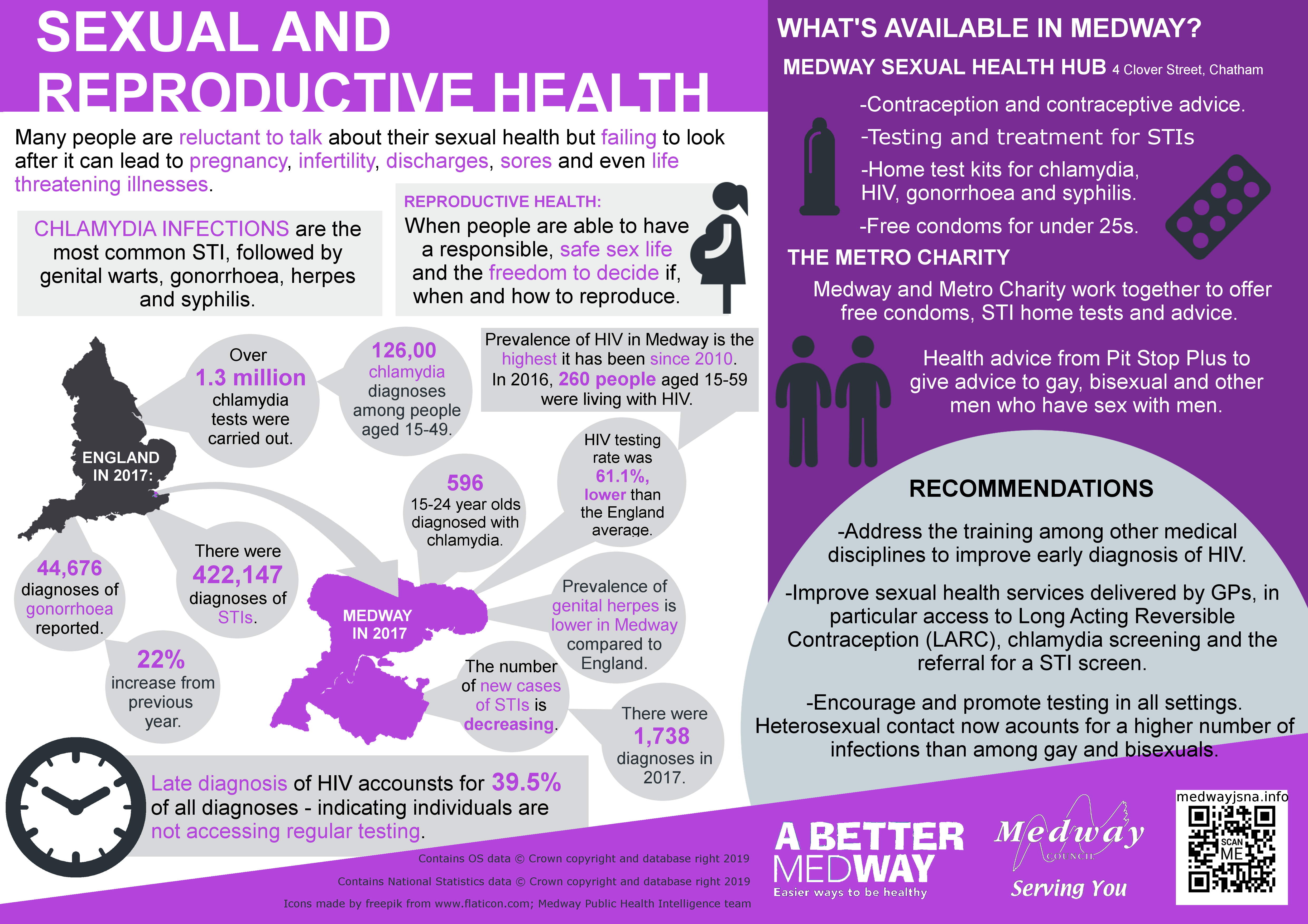 Medway sexual and reproductive health infographic