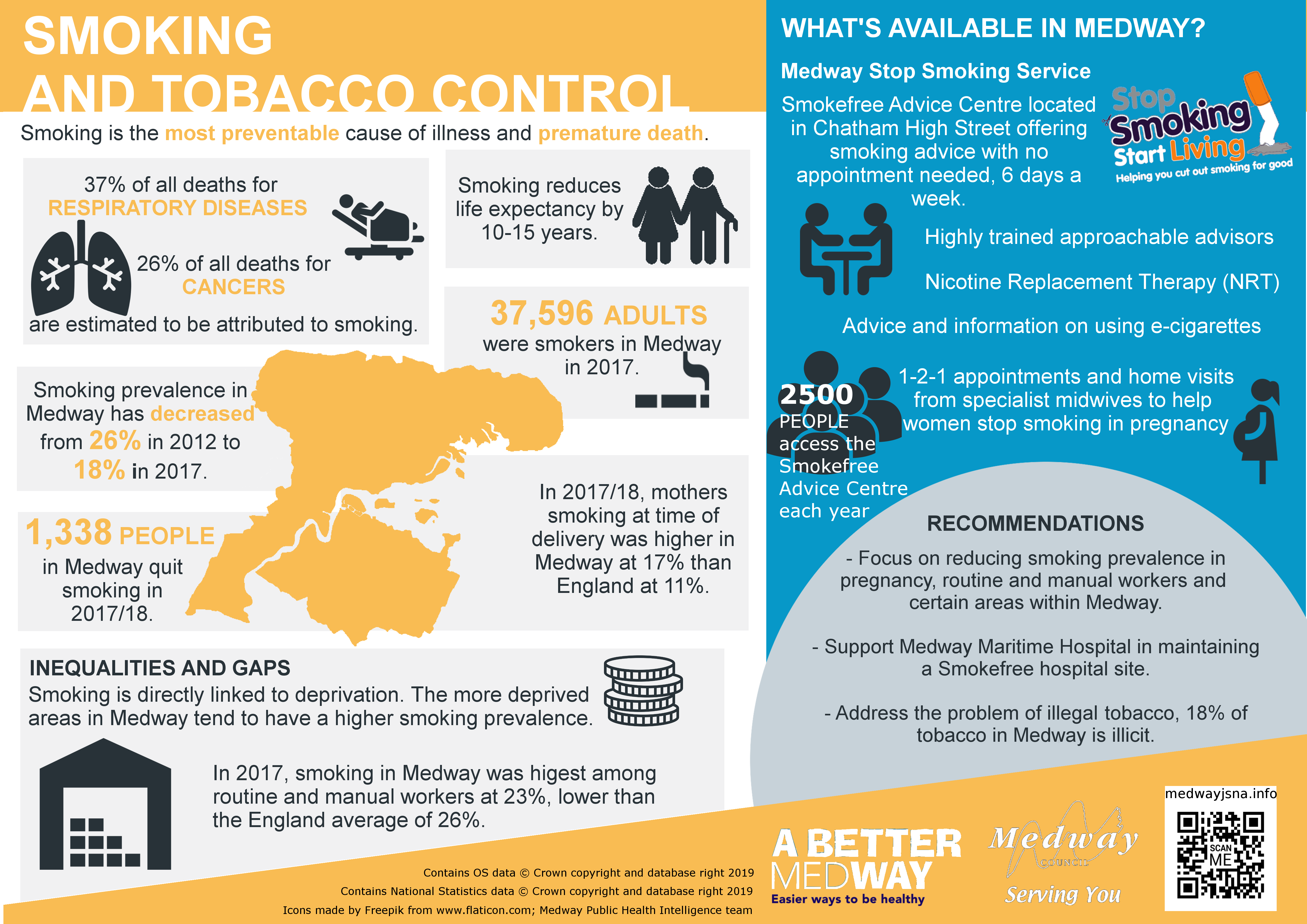 Medway smoking and tobacco control infographic