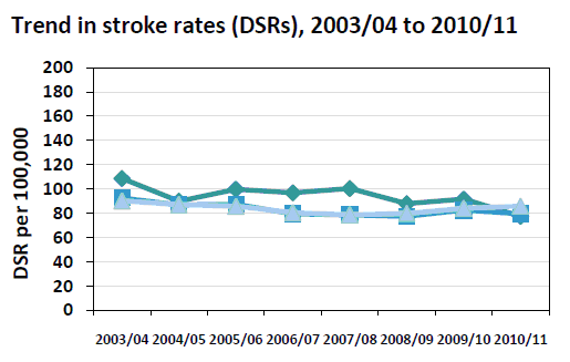 Figure 5: Trend in stroke rates (DSRs).