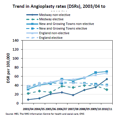 Figure 8: Trends in directly age-standardised angioplasty rates.