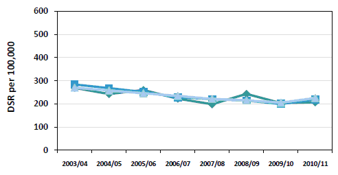 Figure 3: Trends in CHD emergency admission rate 2003/04 to 2010/11.