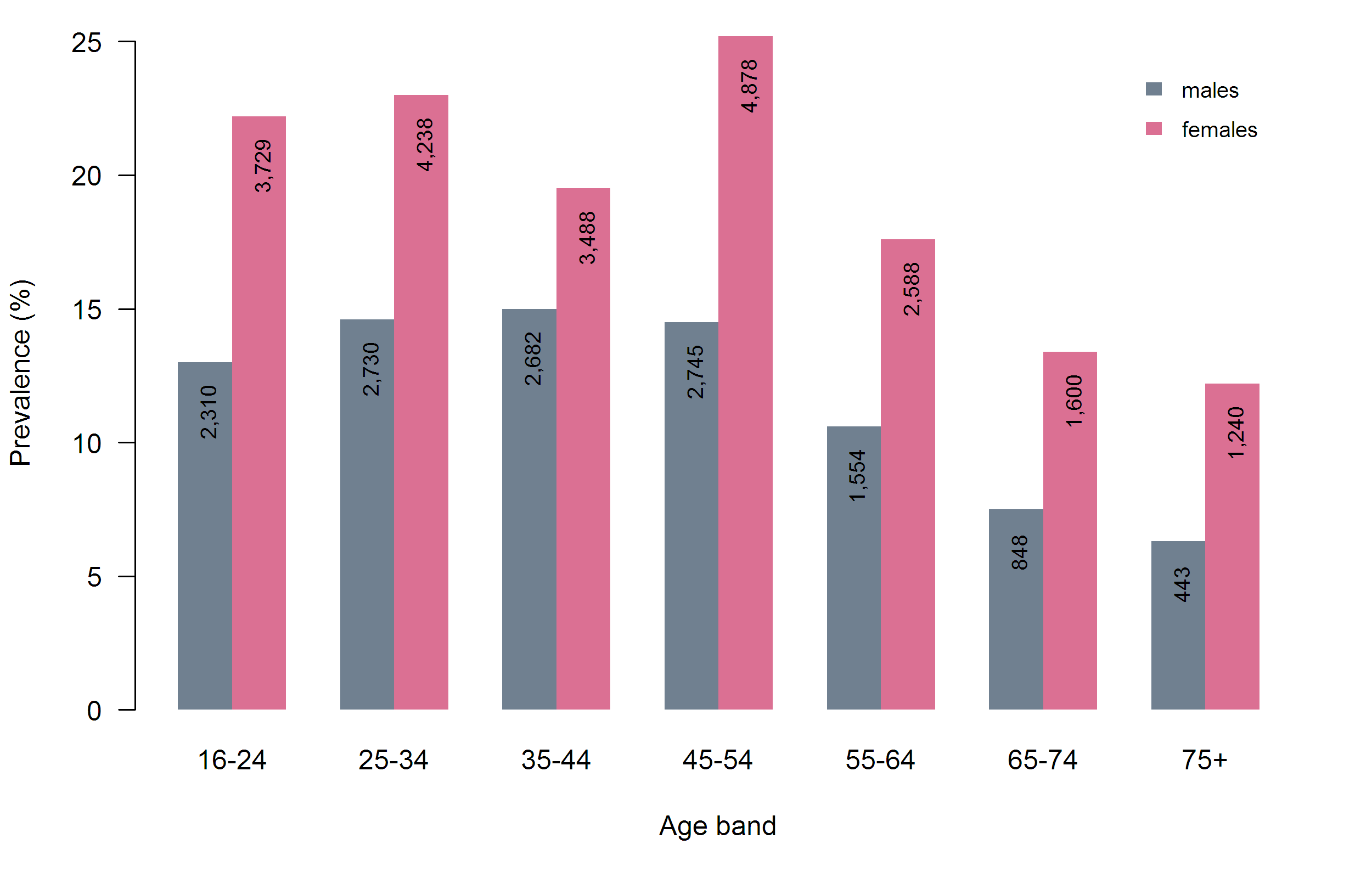 Figure 5: Estimated prevalence in Medway of all common mental disorders in past week, by age and gender