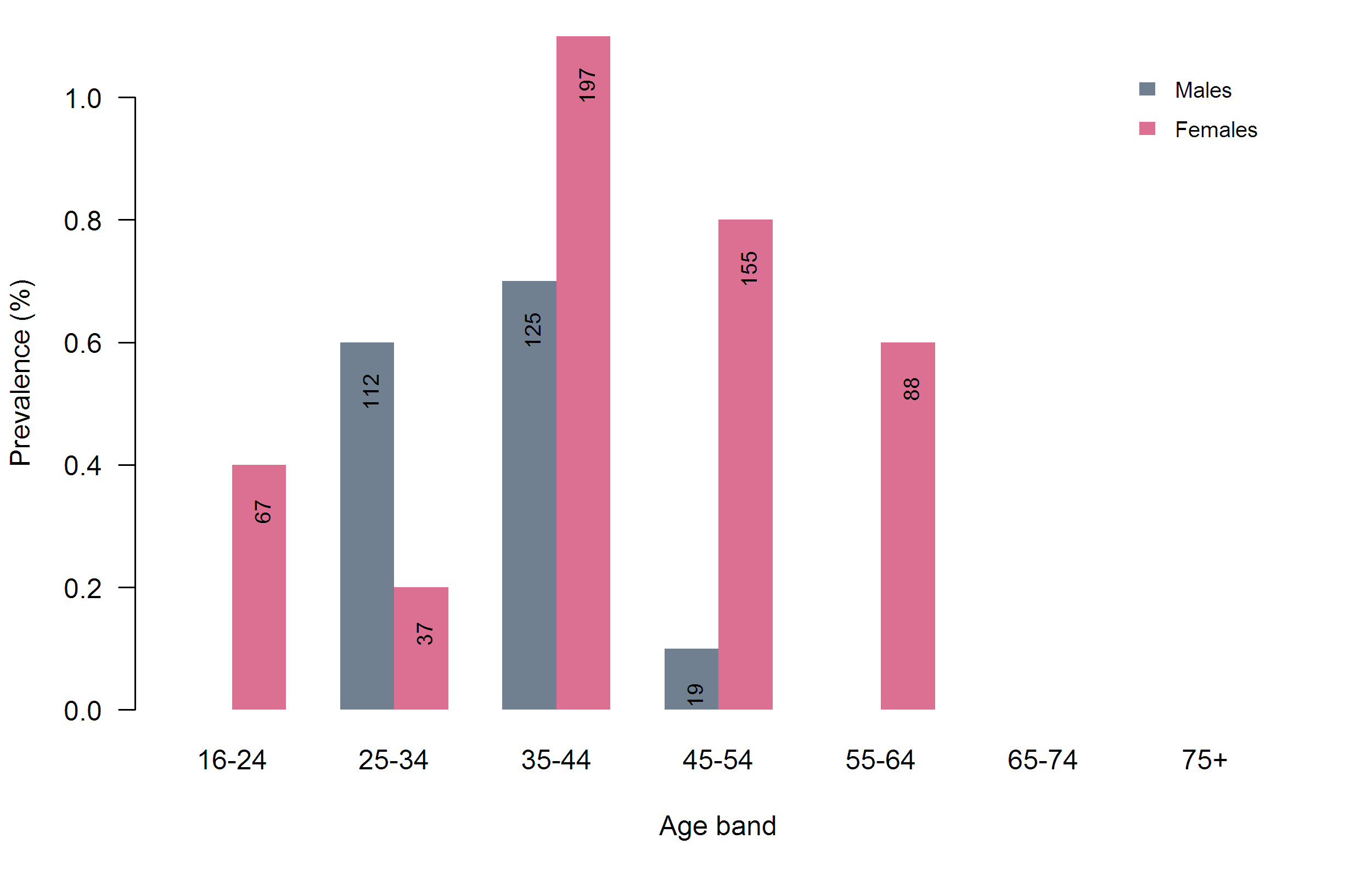 Figure 10: National prevalence of psychotic disorder in past year by age and gender.