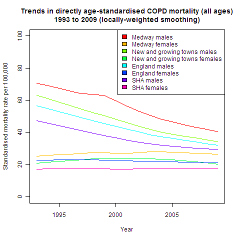 Figure 1: Trends in directly age-standardised COPD mortality.