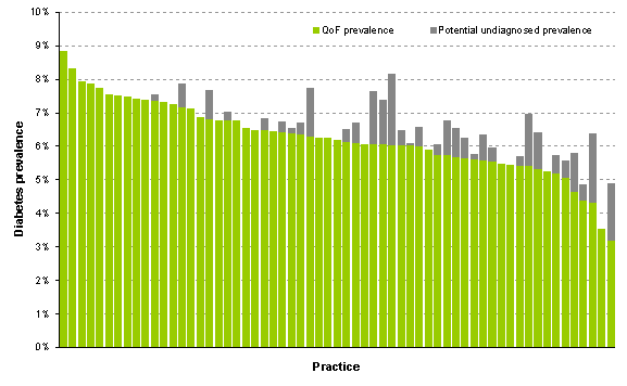 Figure 1: Recorded prevalence of Diabetes by general practice as at March 2011.