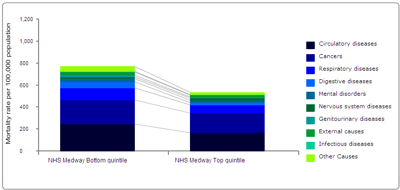 Figure 1: Cause-specific mortality rate profiles for NHS Medway Bottom quintile and NHS Medway Top quintile