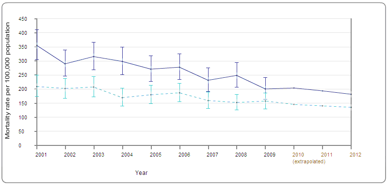 Figure3: Trend in directly age-standardised circulatory disease mortality rate