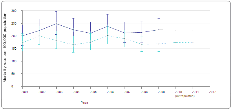 Figure 4: Trend in directly age-standardised cancer mortality rate