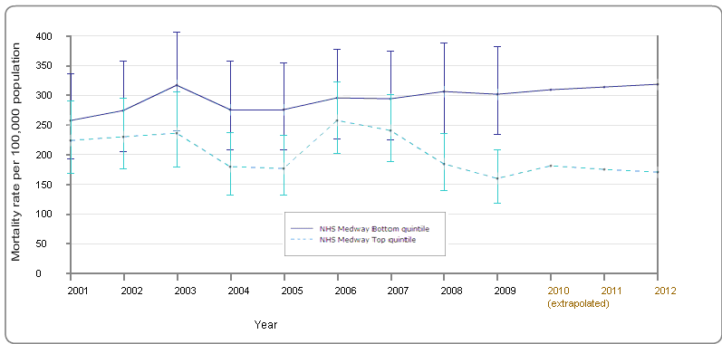Figure 6: Trend in directly age-standardised male cancer mortality rate