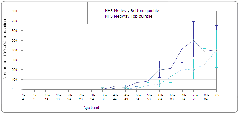 Figure 9: Age-specific mortality rates for selected NHS Medway deprivation quintiles