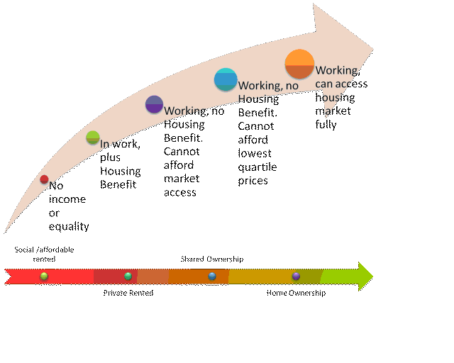 Figure 1: The Housing Continuum