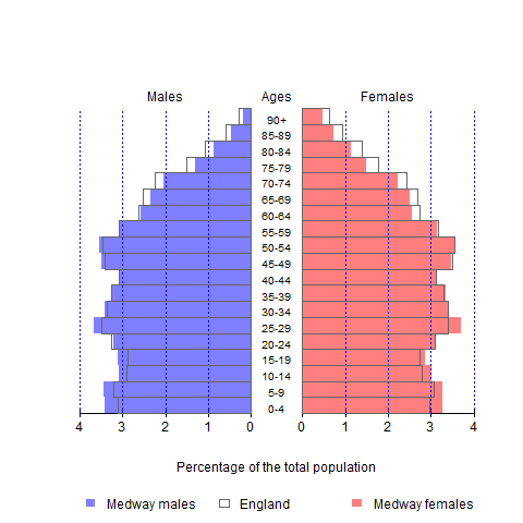 Figure 1: The population structure of Medway and England in 2017