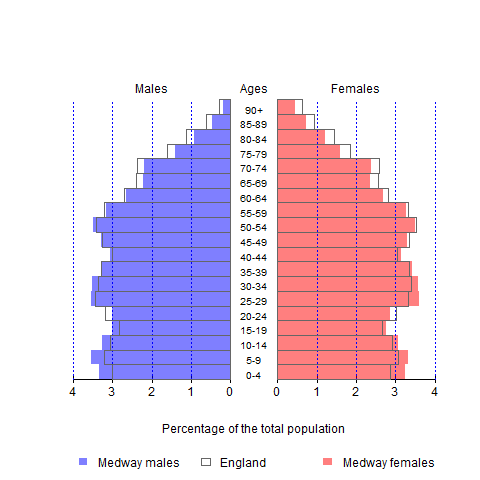 Figure 1: The population structure of Medway and England in 2019