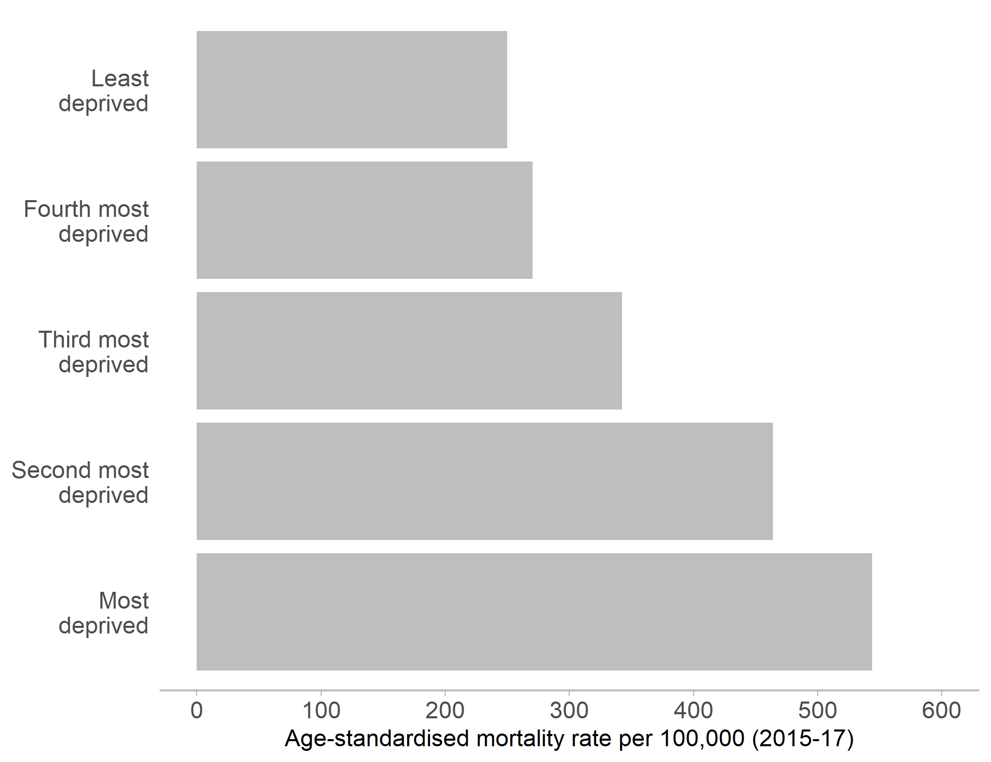 Figure 1: Age-standardarised mortality rates per 100,000 in Medway.