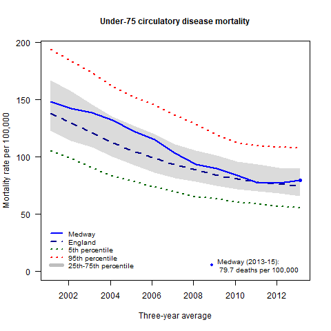 Figure 2: Circulatory disease mortality rate