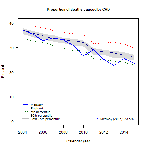 Figure 1: Trends in proportion of deaths due to CVD