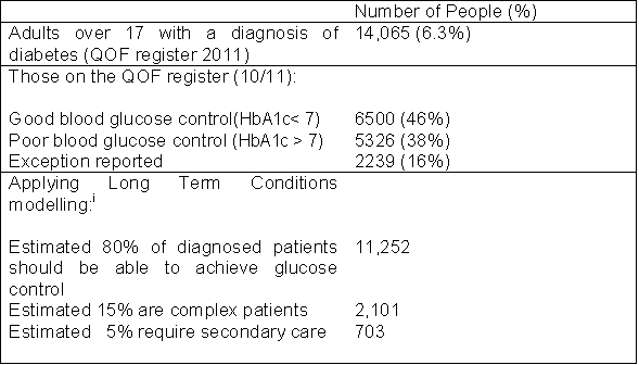 Table 2: Calculated using APHO prevalence model.