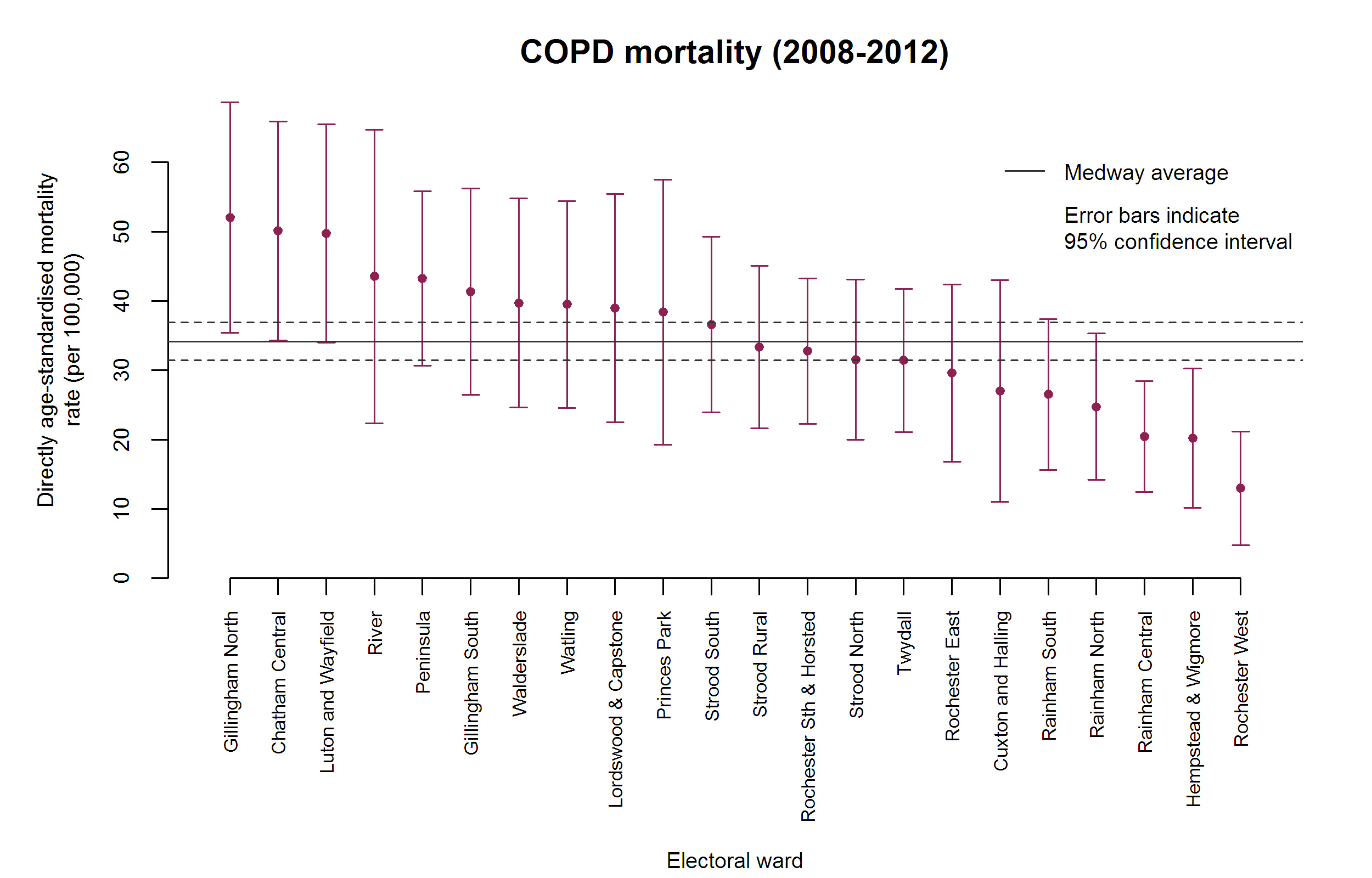 Figure 4: COPD mortality by ward